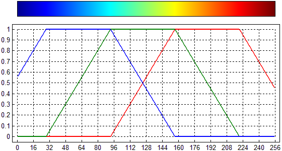 В поддержку Qt - Изменение палитры цветов QwtPlot3D